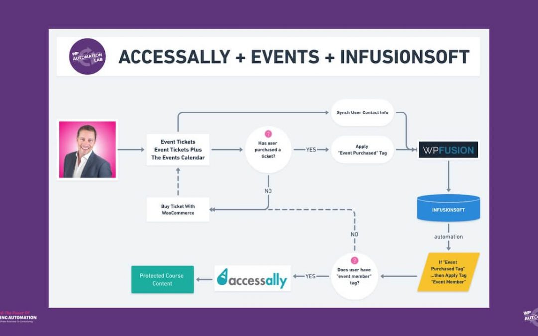 Event Ticket Management With WPFusion & AccessAlly