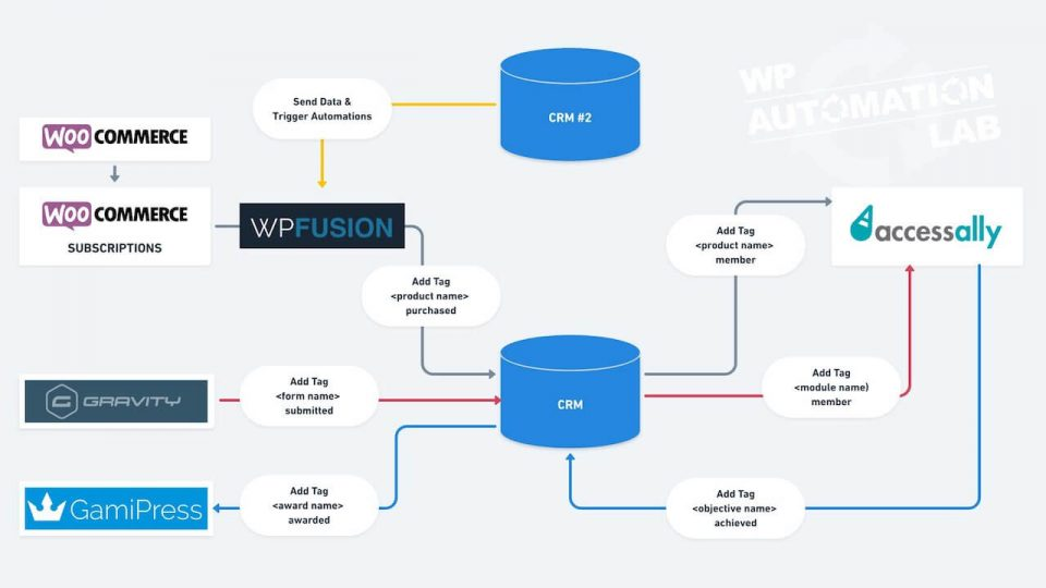 Supercharge Your AccessAlly Membership Sites With WPFusion